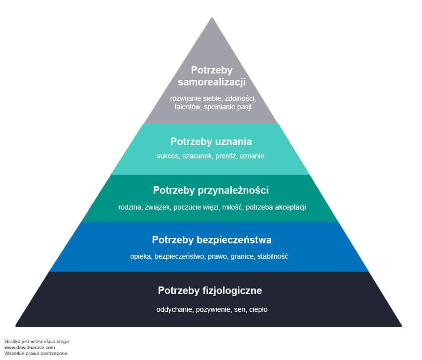 piramida maslowa hierarchia potrzeb