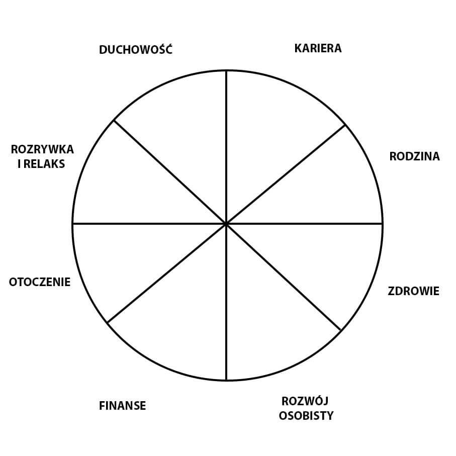 koło życia i wartości